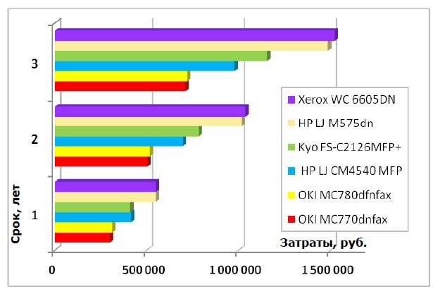 График сравнения MC770, MC780 с другими аналогичными моделями