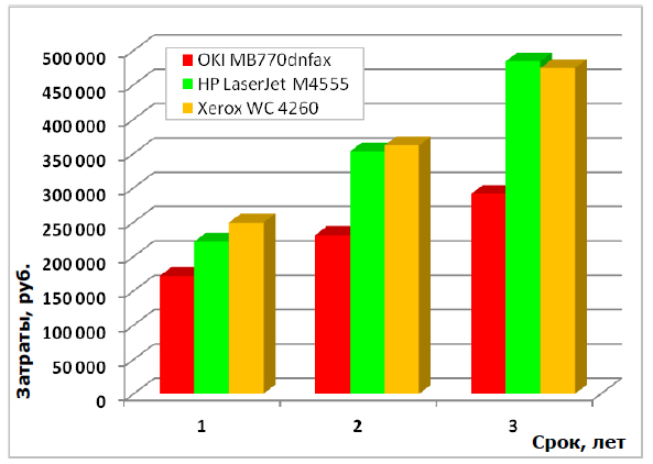 График сравнения стоимости печати MB770 с аналогичными моделями