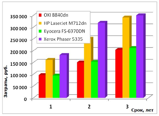 сравнение стоимости B8440dn с аналогичными моделями