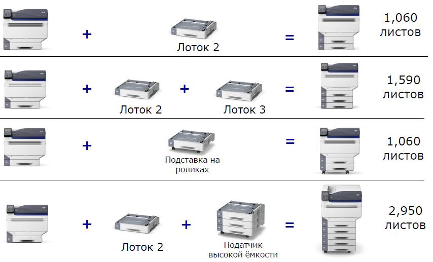 Дополнительные лотки к принтерам ES9431, ES9541